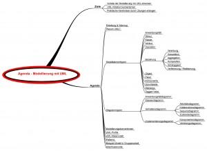 Agenda - Modellierung mit UML