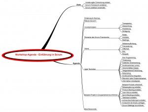 Workshop-Agenda - Einführung in Scrum - Mindmap